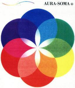 As cores do Arco-Íris: Aura-Soma  e a Teoria das Cores